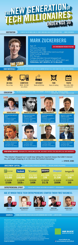 Tech-Millionaires-Under-30