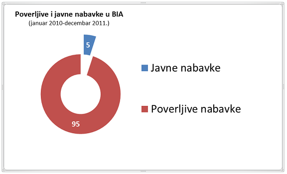 poverljive_i_javne_nabavke_u_bia