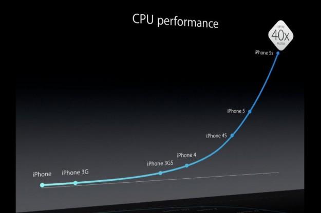 iphone-5s-cpu-performance-625x625
