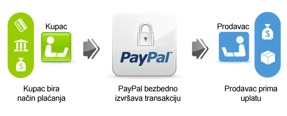 paypal-posrednik